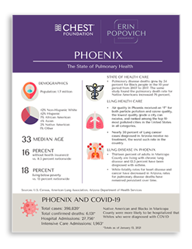 The state of pulmonary health in Phoenix